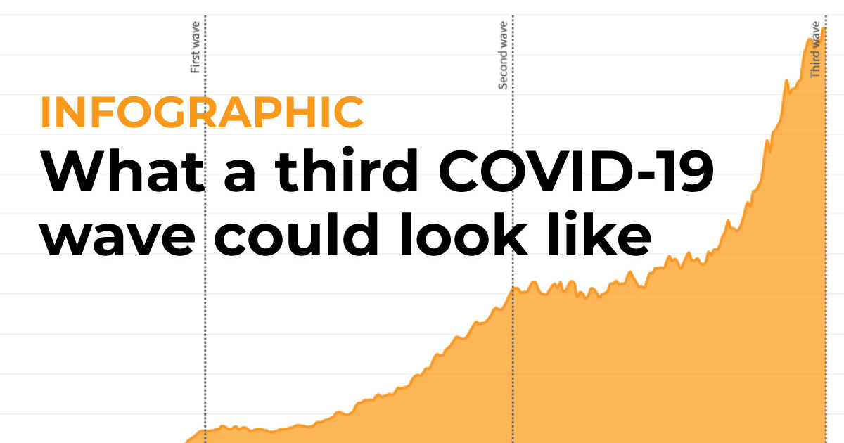 Infographic: What a third COVID-19 wave could look like